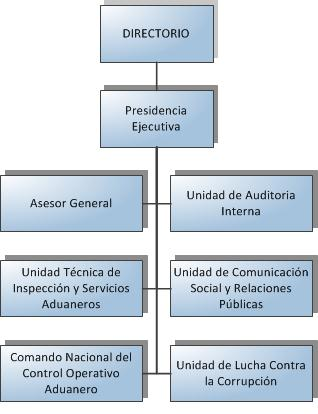 Estructura Organizacional Aduana Nacional
